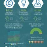 bfa NatWest 2015 Franchise Industry Survey Infographic