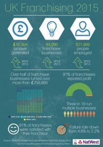 bfa NatWest 2015 Franchise Industry Survey Infographic