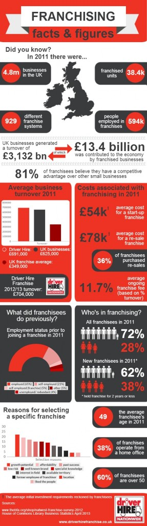 Real Franchise Data for a Driver Hire Franchise Opportunity