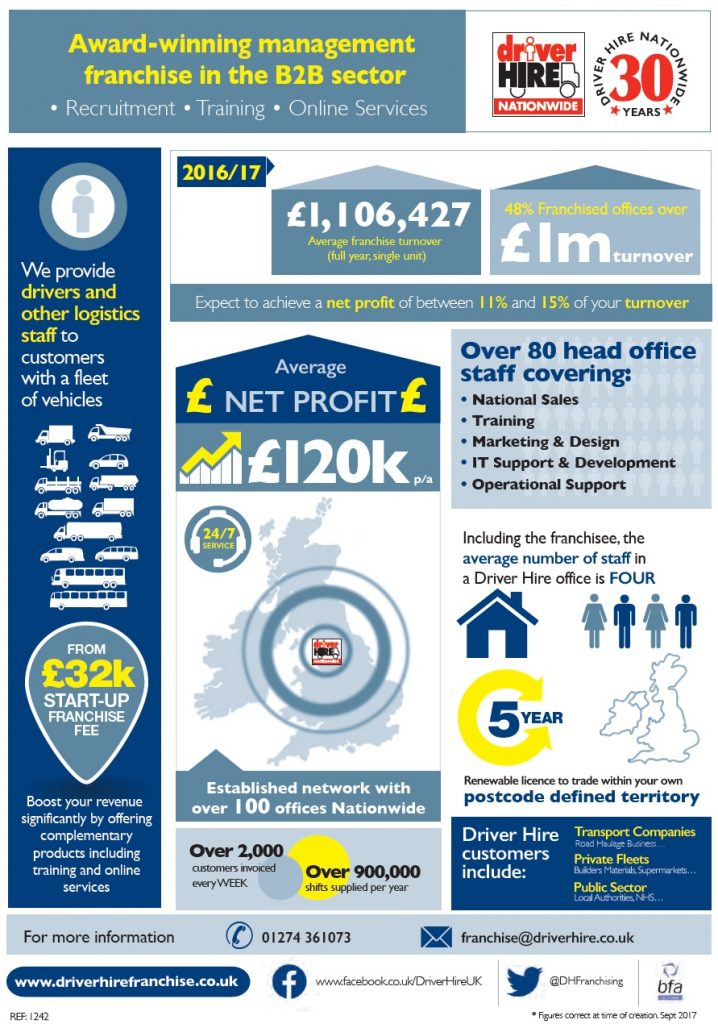 Driver Hire Facts and Figures 2017