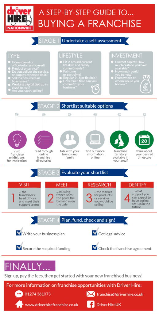 This is a detailed infographic showing the main steps to buying franchise with Driver Hire