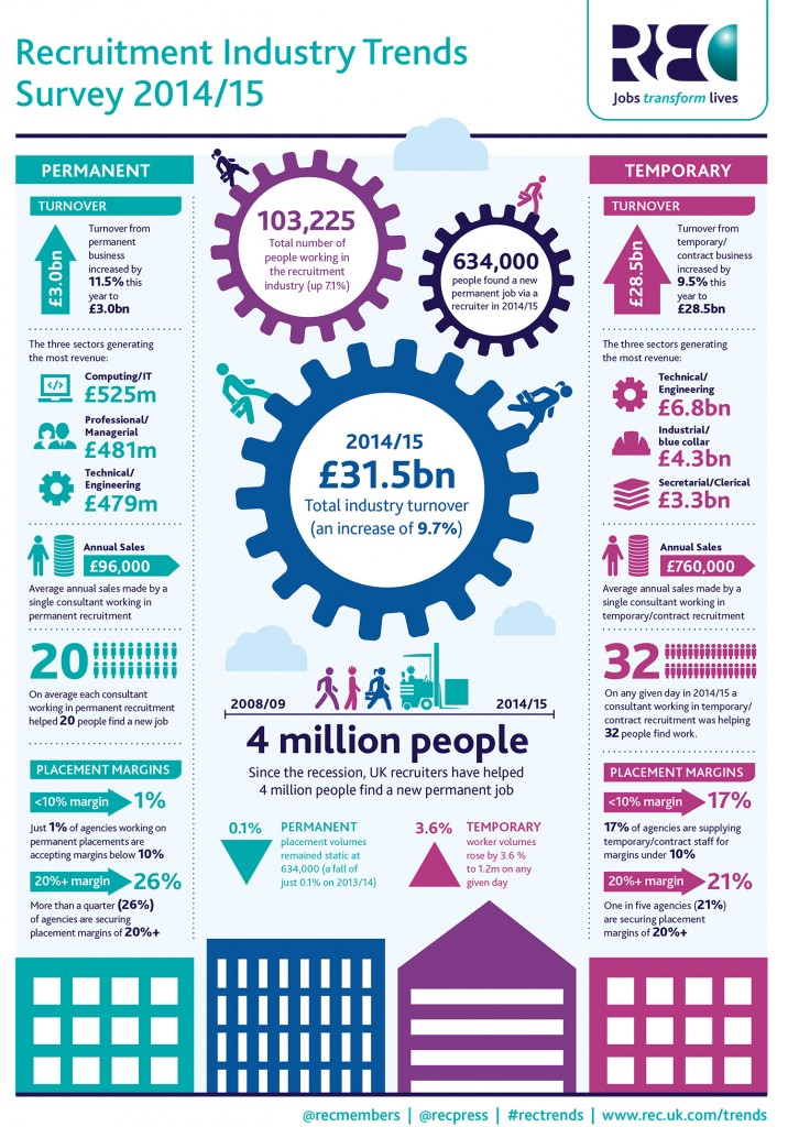 Recruitment Industry Trends 2014/2015 Infographic by the REC