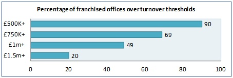 Percentage  of Driver Hire franchised offices turnover threshold