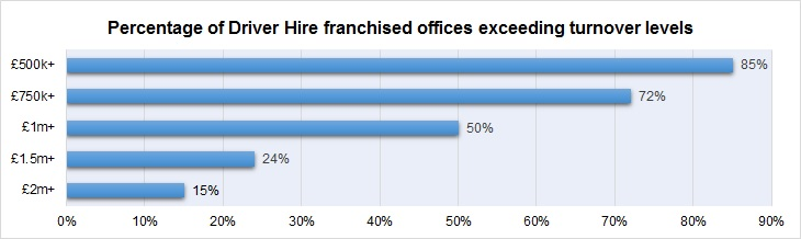 Driver Hire franchise turnover levels for 2017/18