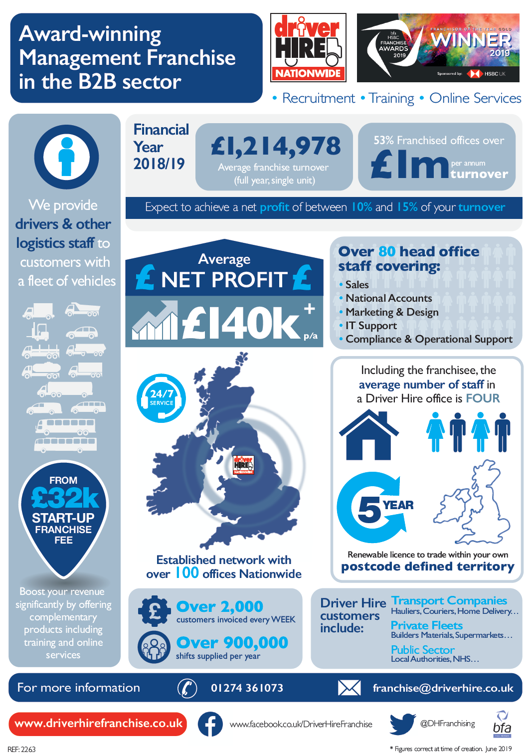Driver Hire Franchise Opportunities in numbers - Infographic